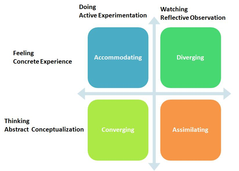 four learning styles teac21 The learning styles assessment is an instrument designed to measure the learning style of an individual in most situations this encompasses four categories: attending.