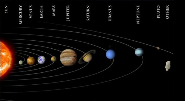 outer planets in order of the solar system - photo #21