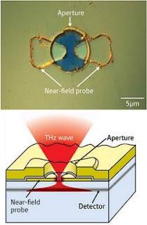 chipp para detectar raios T