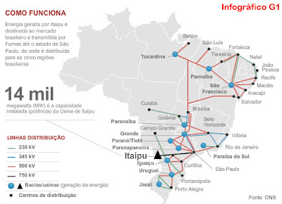O Sistema Elétrico Nacional