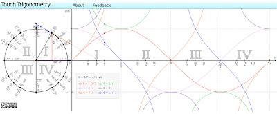 Ciclo trigonométrico interativo