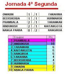 La Liga de Segunda en números