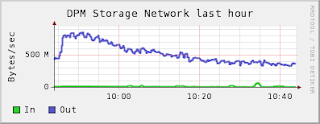 DPM disk network load for first hour of test.
