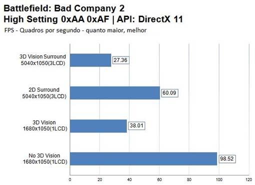 Benchmark BadCompany 2 - nVIDIA 3D Vision Surround