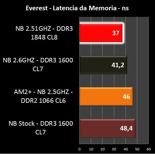 AMD Phenom II X6 1090T - Benchmark