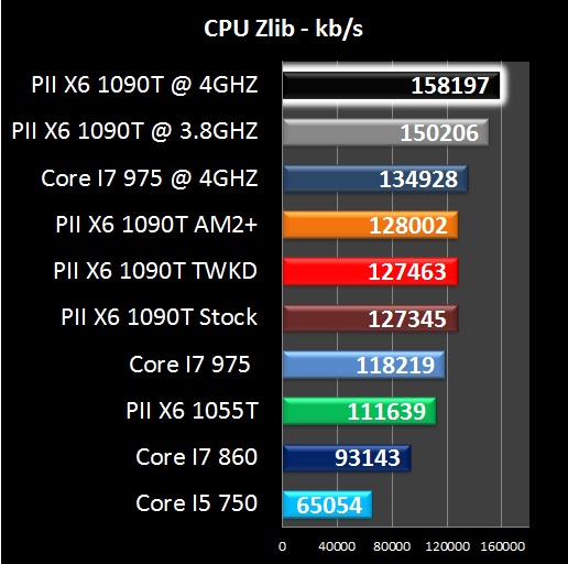AMD Phenom II X6 1090T - Everest CPU ZLib Benchmark