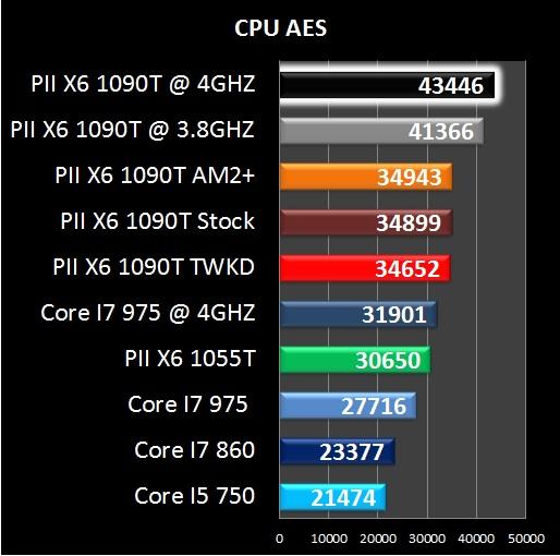 AMD Phenom II X6 1090T - Everest CPU AES