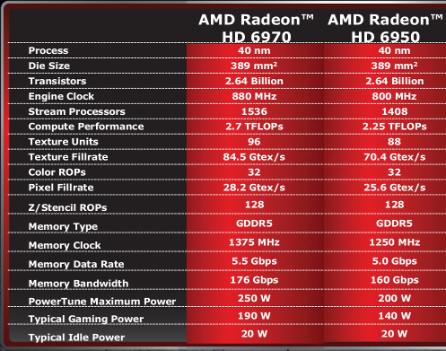 AMD Radeon Cayman - Especificações Técnicas