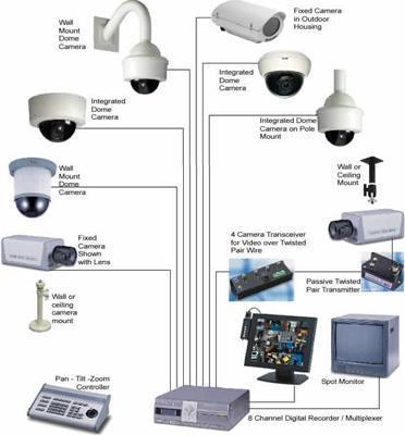 instalacion sistema seguridad: