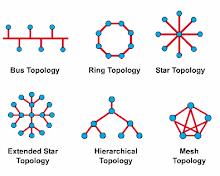 macam-macam jaringan