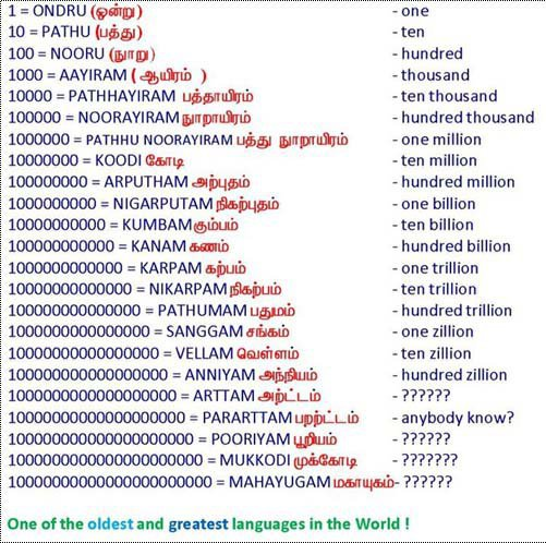 Goki: TAMIL Numbers