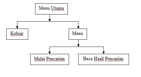 Education blog januari 2011 jika struktur program telah selesai dibuat langkah selanjutnya adalah membuat flowchart diagram alur dari struktur program tersebut ccuart Image collections