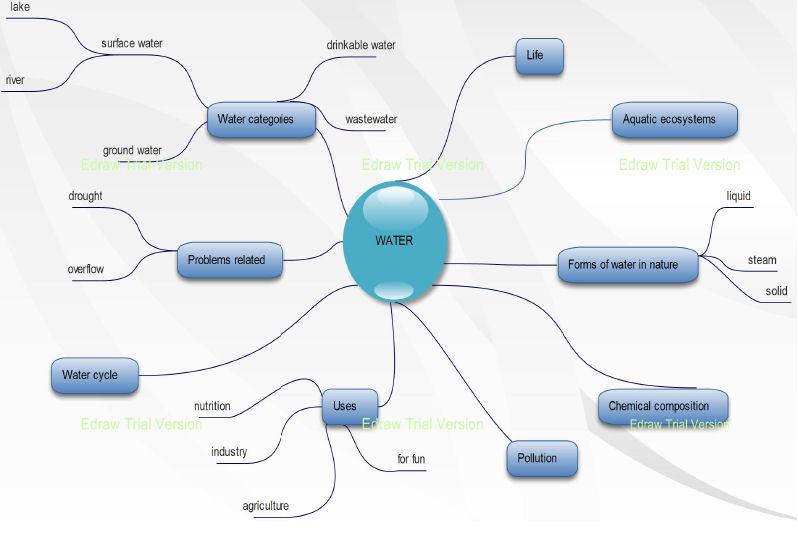 "Amazing water drop"" eTwinning project: Water mind map"