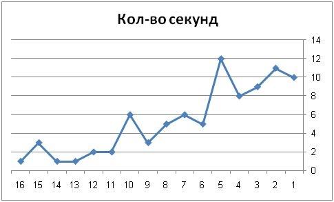 Запись данных