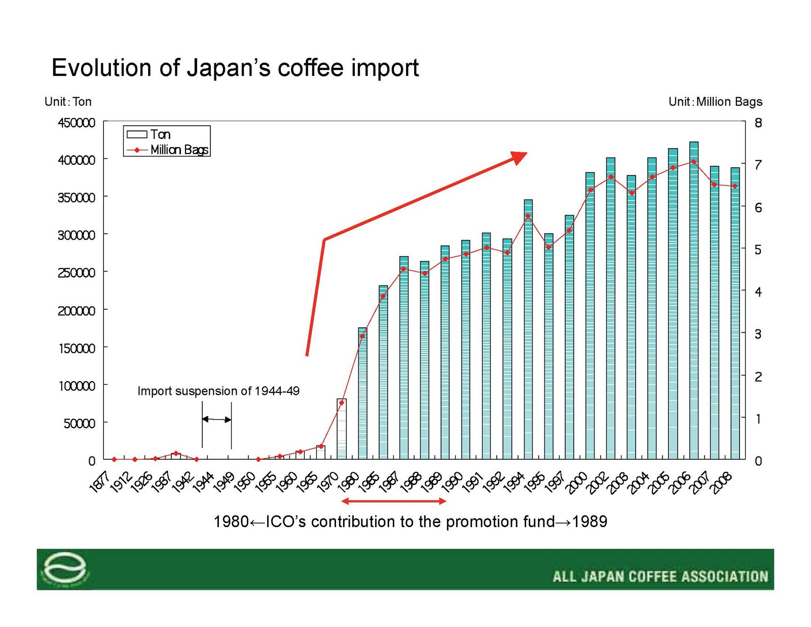 coffee consumption in china Coffee consumption in china has nearly tripled in the past four years, with coffee imports growing 16 percent a year compared to about 2 percent in the united states, according to the.