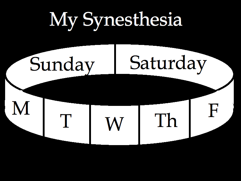 The Word is My Oyster: Medical Mondays: Psychedelic Synesthesia