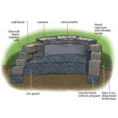 how to build a fire pit step by step outdoor structures landscaping