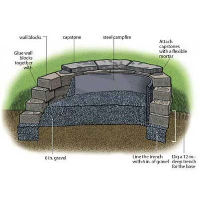 Lac Creux How To Build A Fire Pit Step By Step Outdoor Structures Landscaping This Old