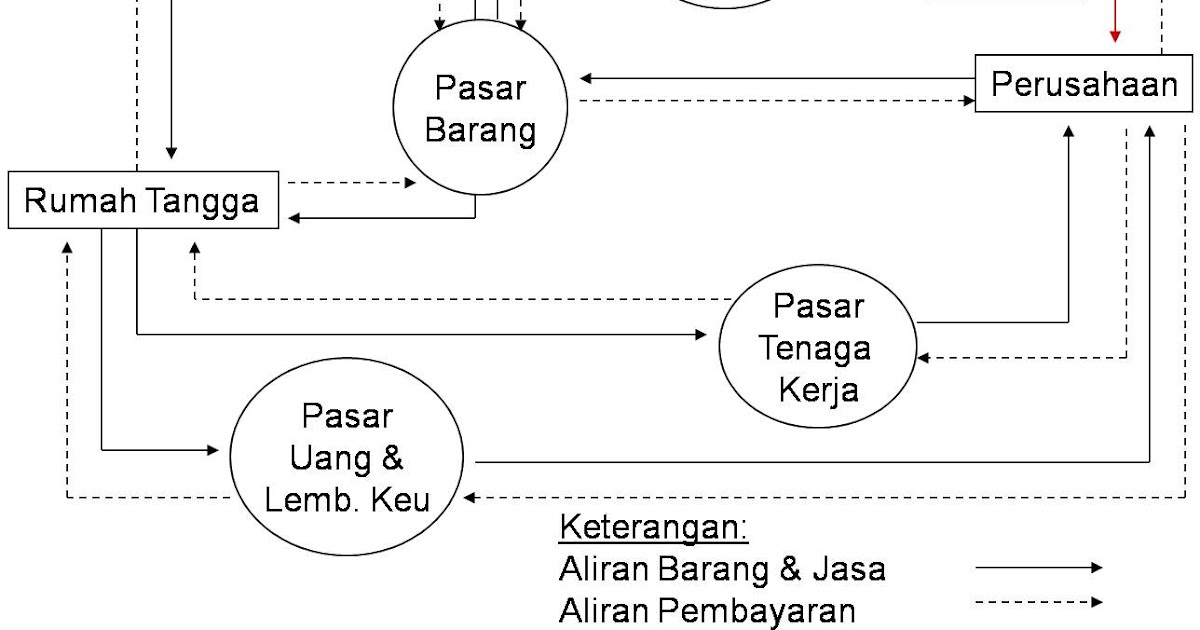 Circular flow diagram 3 sektor 28 images pramukti01 4 out of 5 circular flow diagram 3 sektor konsep ekonomi my mind circular flow diagram ccuart Images