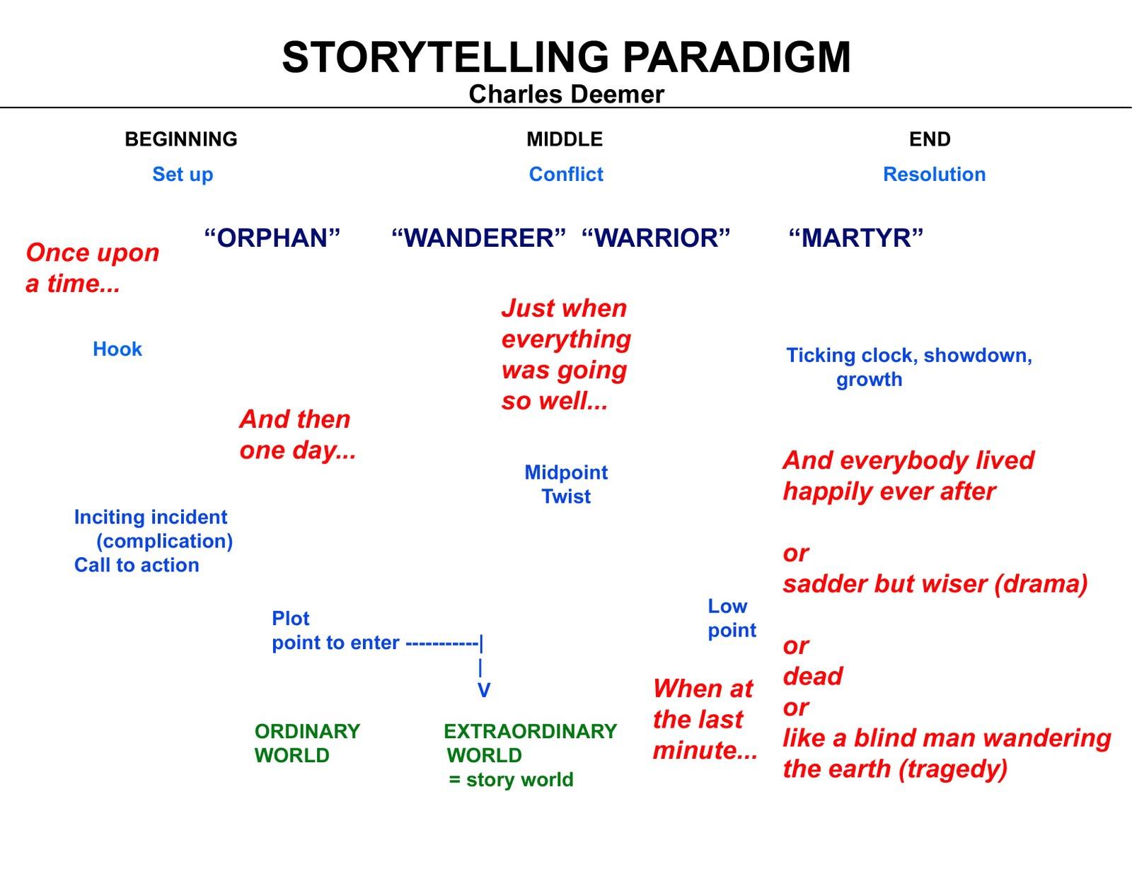 the writing life ii shakespeare the storyteller : hamlet plot diagram - findchart.co