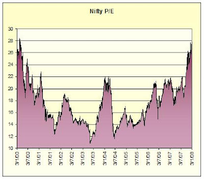 Nifty's P/E is 27