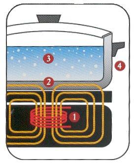 Kaynatma ve pişirmede enerjiyi en isfafsız kullanma yöntemi indüksiyon yöntemidir.