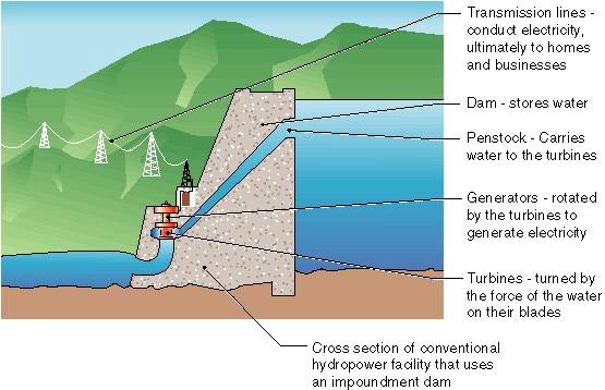 [hydropower_working_principle.jpg]
