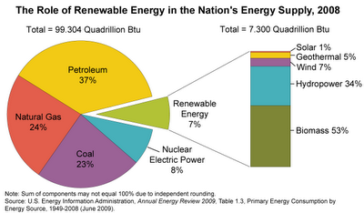 Interesting energy facts: Renewable energy facts