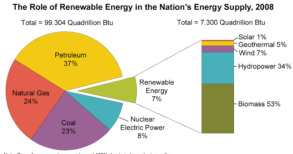 Interesting Energy Facts Renewable Energy Facts