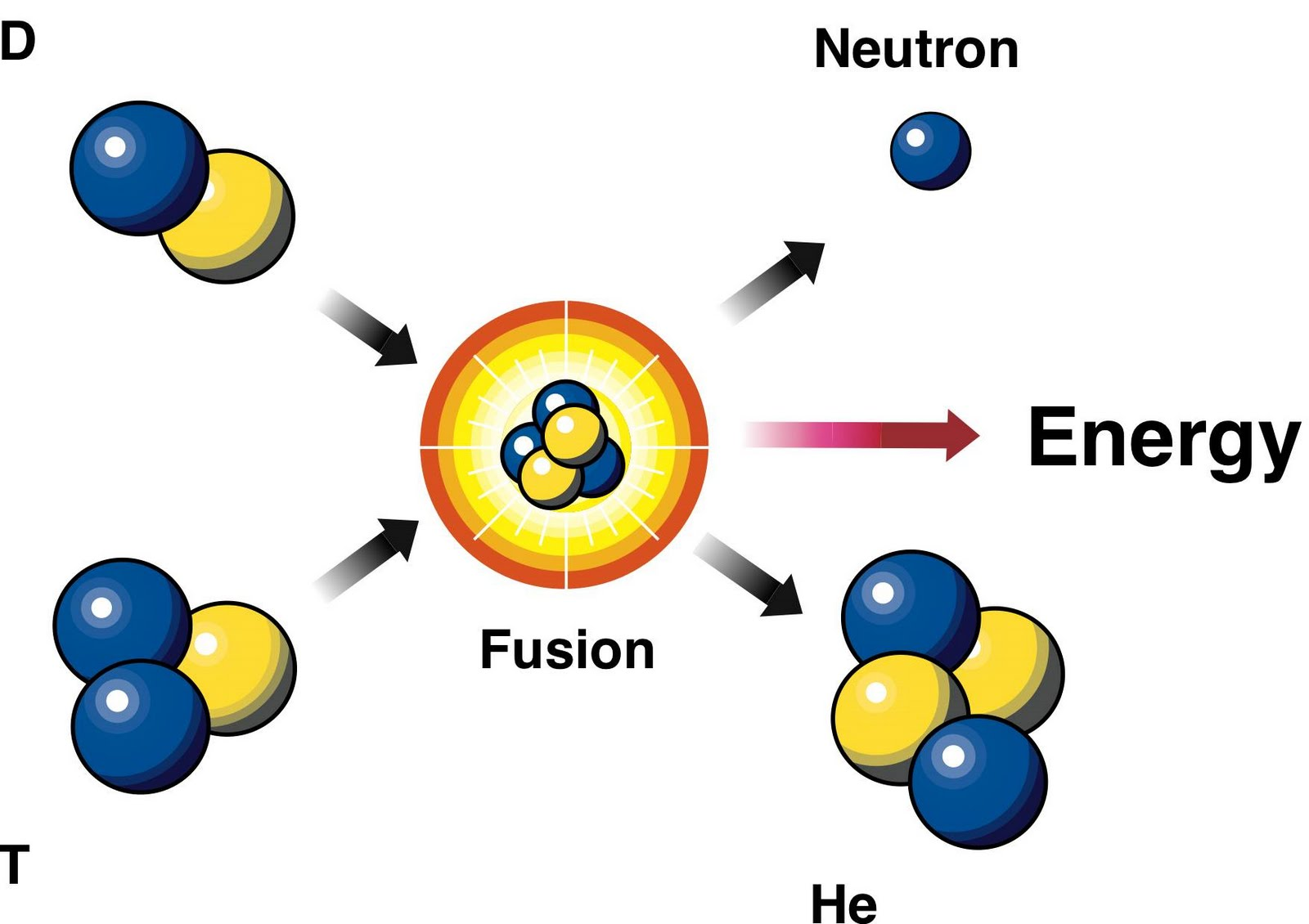 What is cold fusion Cold fusion: principle