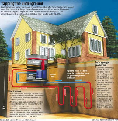 Interesting energy facts: Geothermal energy - How to use