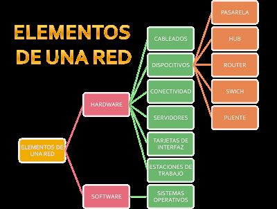 Tema: Elementos de una red