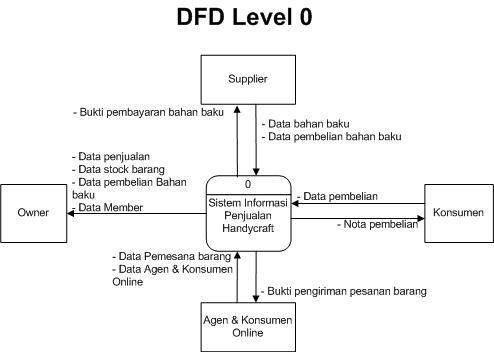 Welcome to diras blog sistem informasi penjualan data flow berikut ini adalah data flow diagram dfd dari sistem informasi penjualan diracollection ccuart Image collections