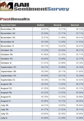 investor sentiment table November 29, 2007
