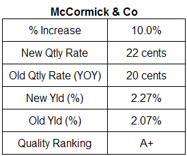 McCormick dividend analysis table November 2007