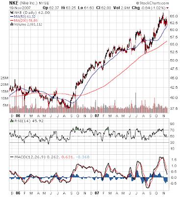 Nike Stock Chart November 2007