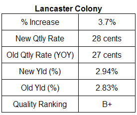 Lancaster Colony dividend analysis November 2007