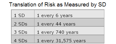 odds of risk event table