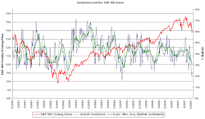 individual investor sentiment January 17, 2008