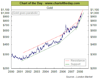 Gold chart March 2008