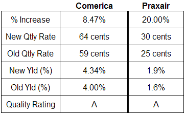 comerica praxair dividend analysis