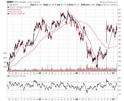 wrigley stock chart