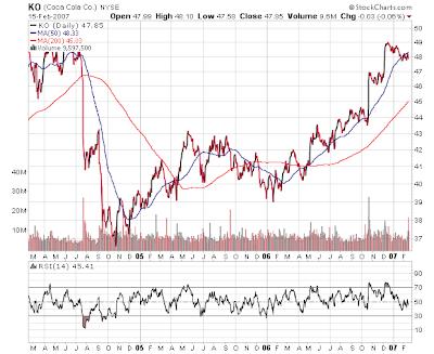 coca-cola stock chart