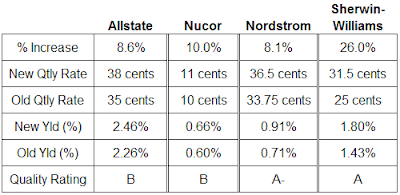 dividend analysis Allstate Nucor Nordstrom Sherwin-Williams