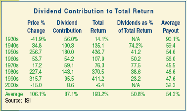dividend contribution to total return S&P 500