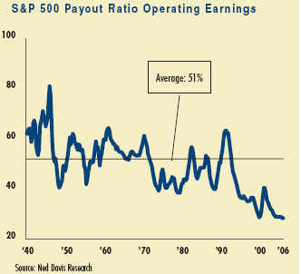 historical payout ratio S&P 500