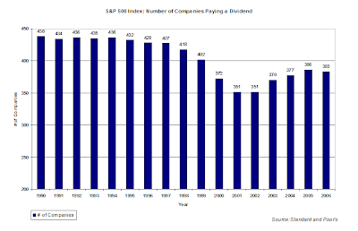 chart of number of companies S&P 500 paying dividend