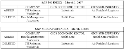 S&P 500 Index change, C.H. Robinson added