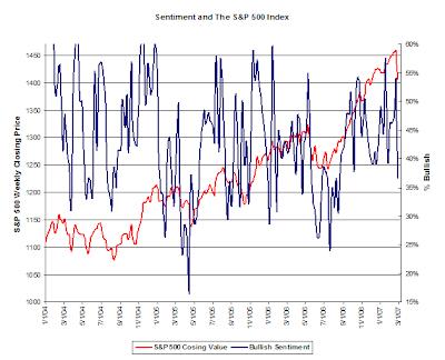 investor sentiment chart February 28, 2007