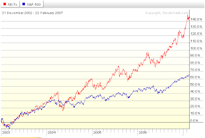 REIT index performance versus S&P 500 Index